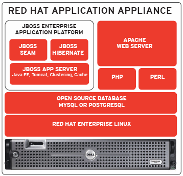 The Dell Red Hat Application Appliance makes deploying JBoss applications easier than using hand built server systems. The service and support offerings will be particularly attractive for deployments where expert server administrators are not available.